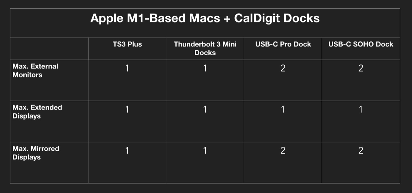 CalDigit and Apple M1