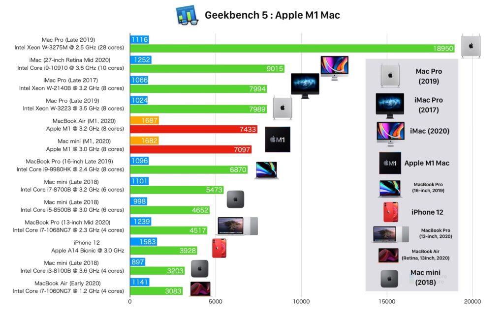 Apple M1のGeekbenchスコア