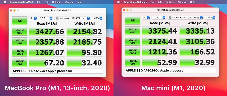 MacBook Pro (M1, 13-inch, 2020)の256GBモデルとMac mini (M1, 2020)の1TBモデル