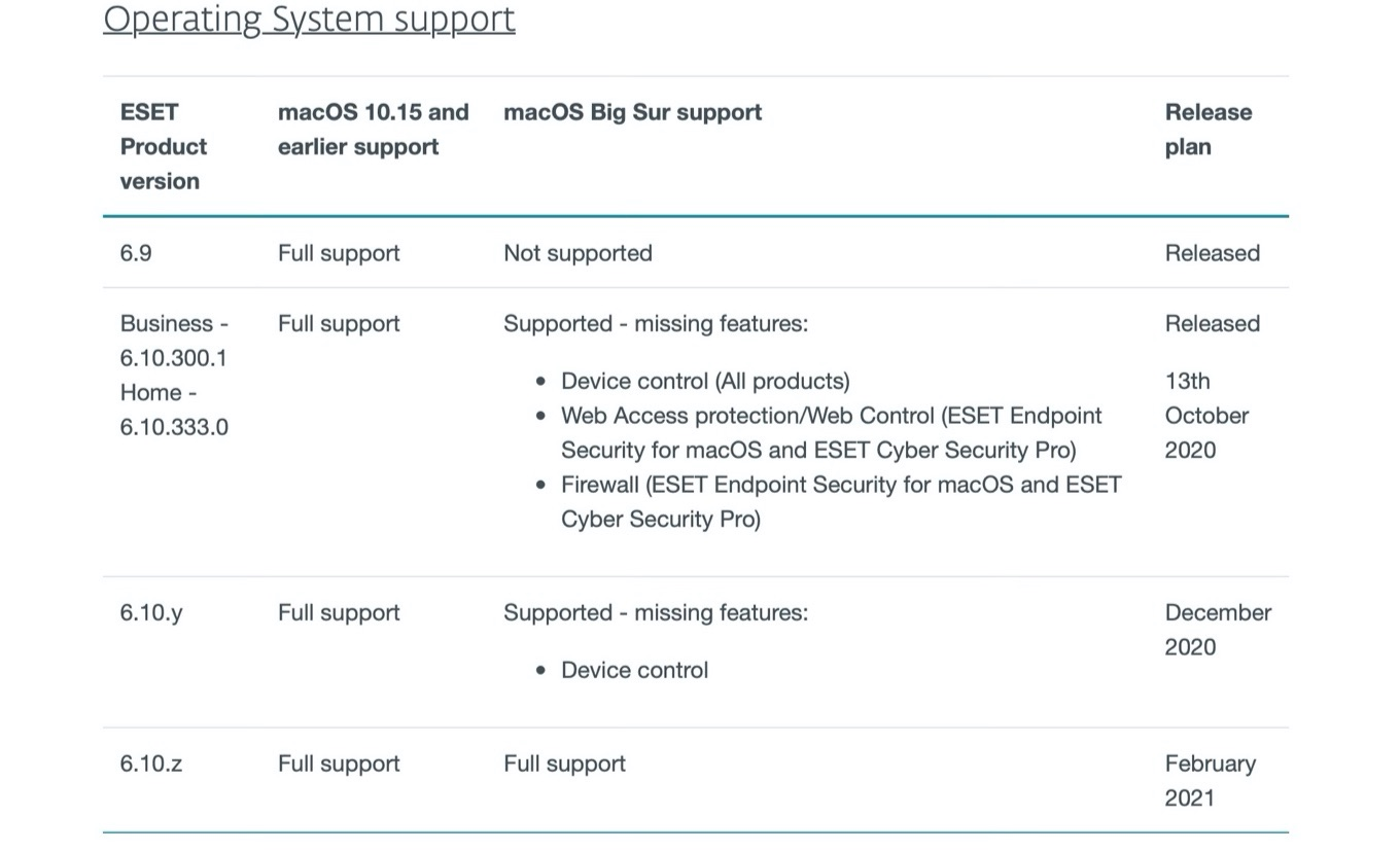 ESET macOS Big Sur support features table