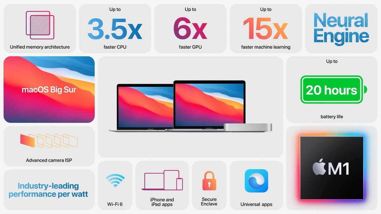 Apple M1のMacBook mini