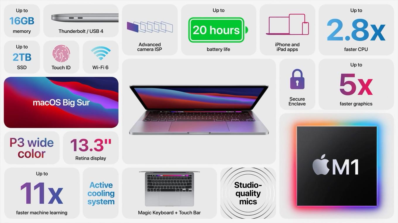 Apple M1搭載のMacBook Pro