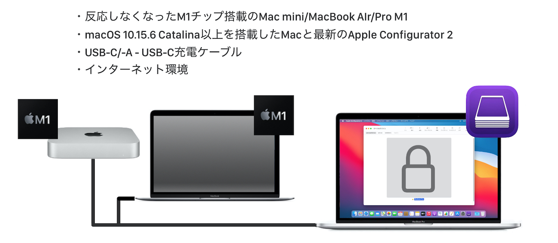 Apple Configurator 2でAppleシリコンを搭載したMacを復活させる方法