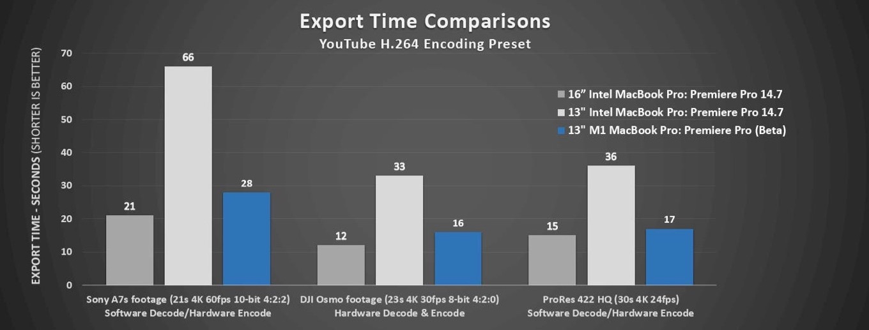 MacBook Pro (16-inch, 2019)とMacBook Pro (M1, 13-inch, 2020)の書き出し時間の比較。