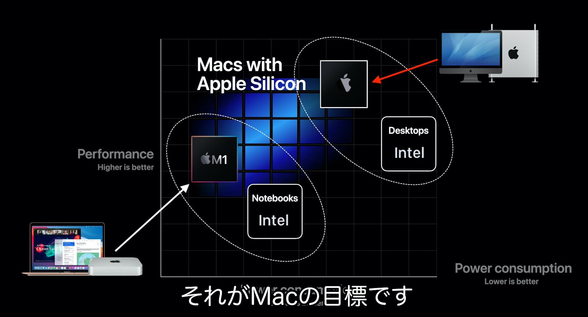 iMac 2020やMac Pro 2020が目指すパフォーマンス