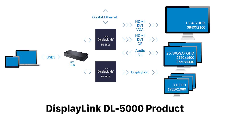 DisplayLink DL-5000でサポートされるディスプレイ数