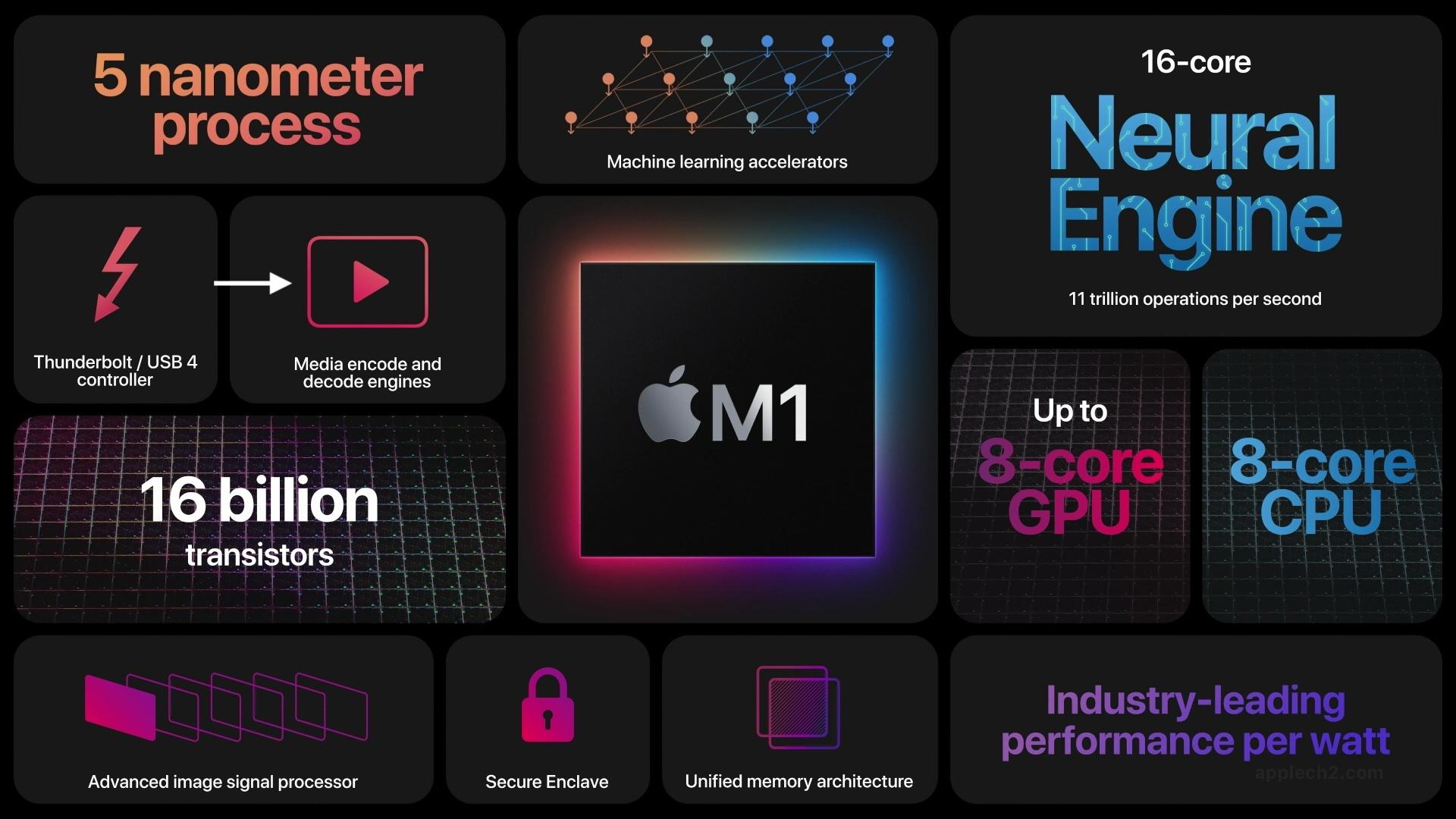 Apple M1チップの機能
