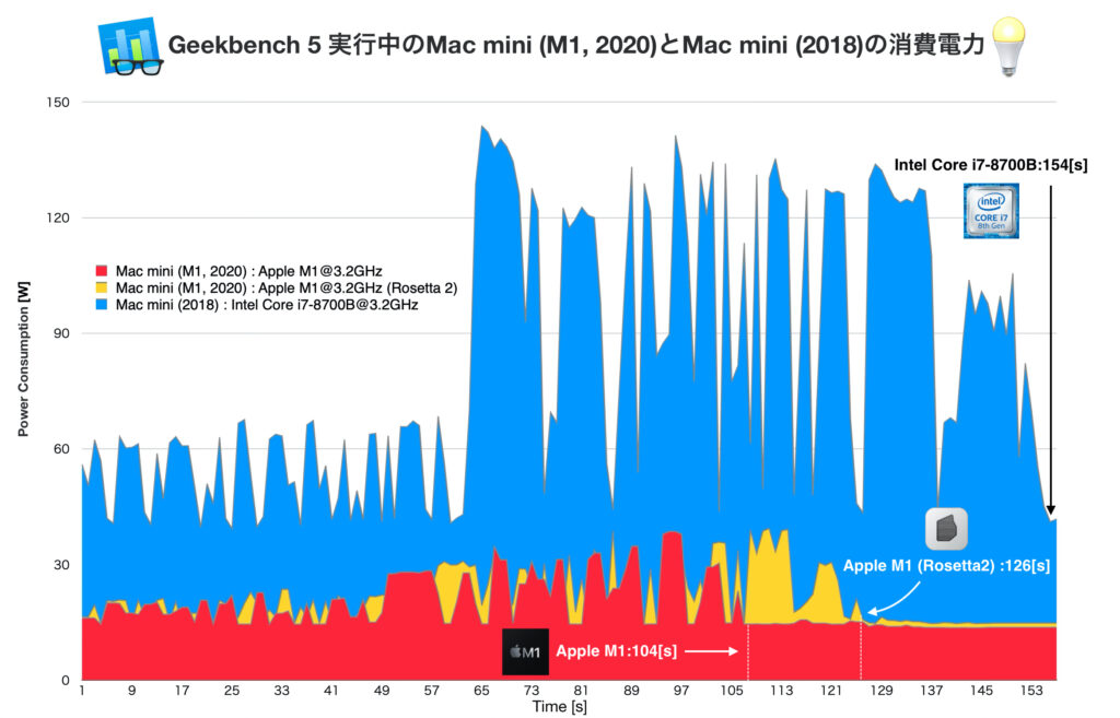 Mac mini (M1, 2020)と(2018)のGeekbench 5実行時の電力消費量