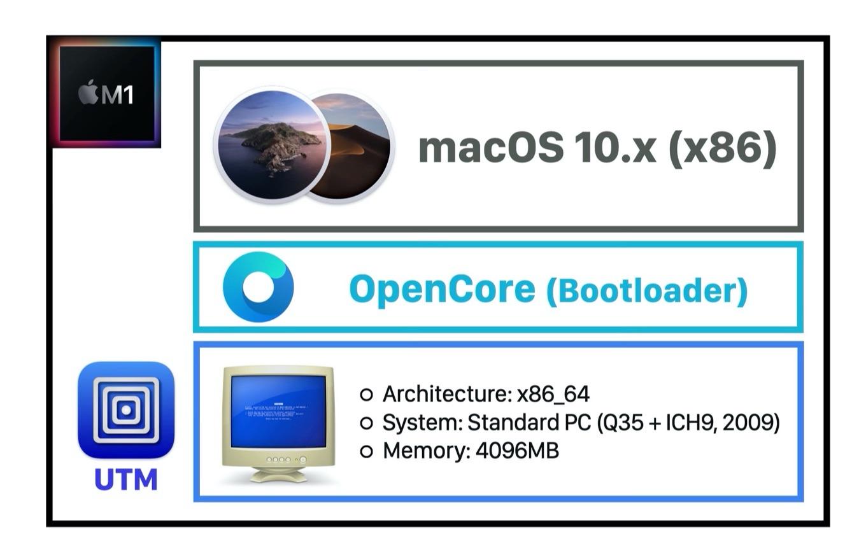 macOS 10.14 Mojave on Apple M1のレイヤーイメージ