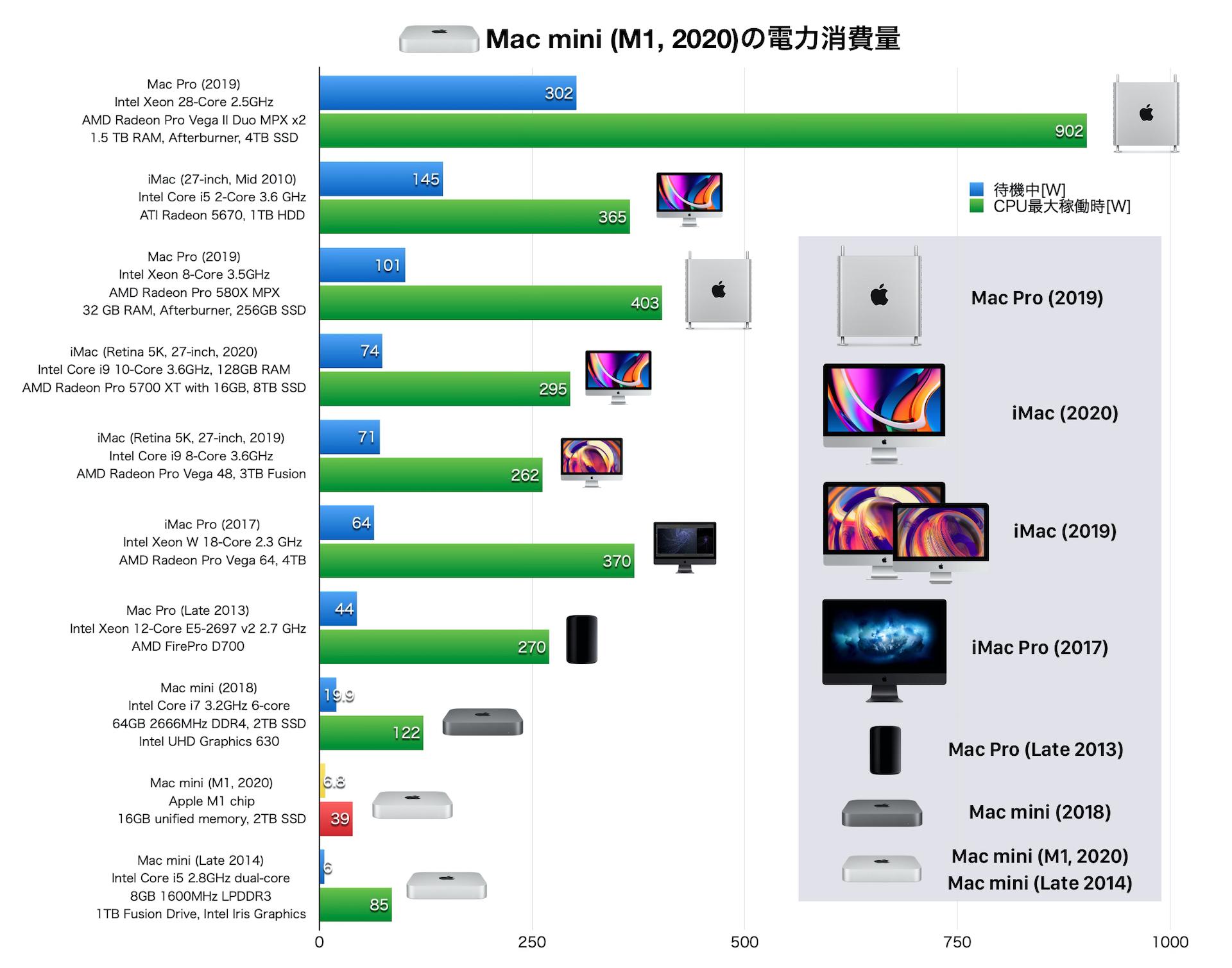 Mac mini (M1, 2020)の消費電力