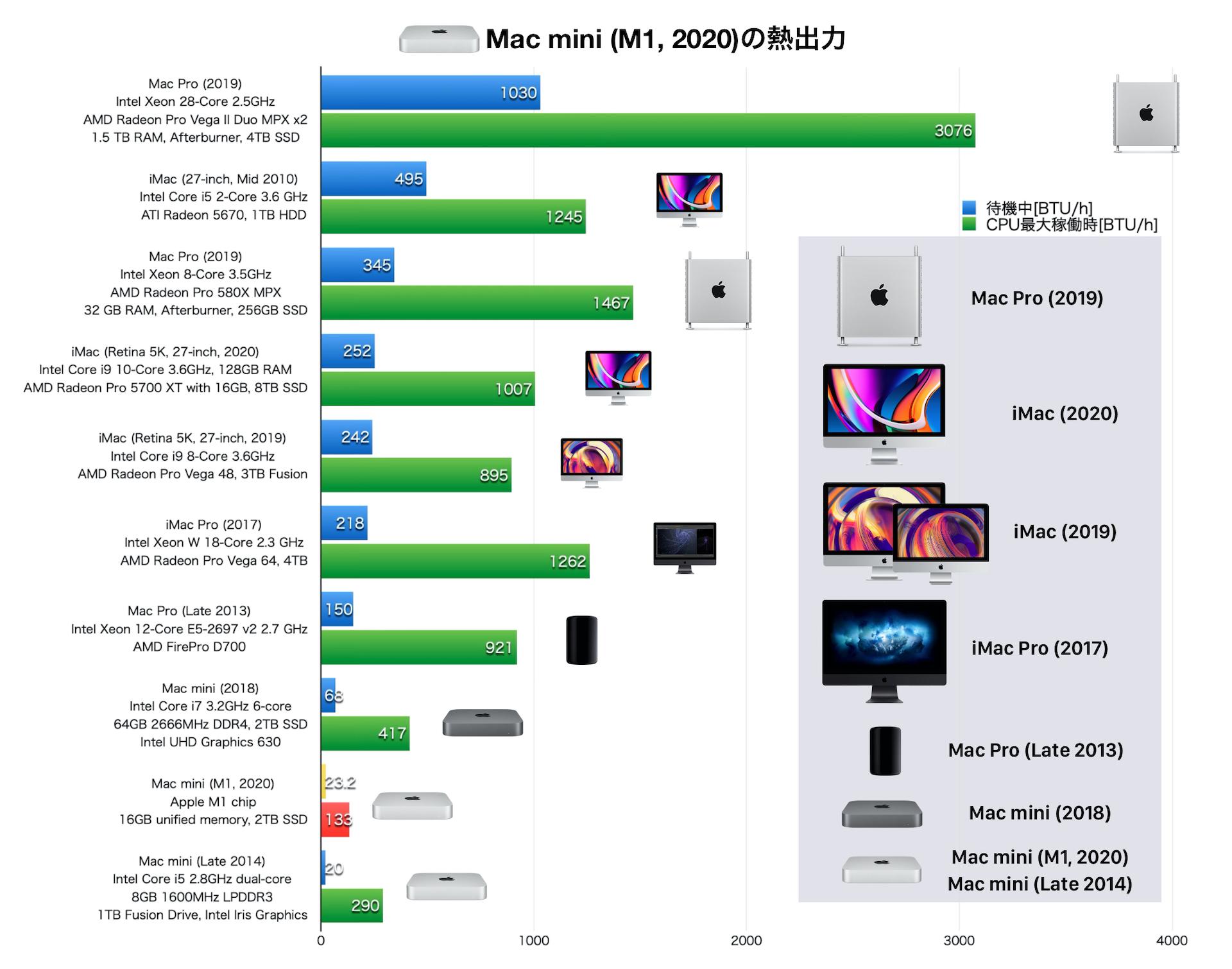 Mac mini (M1, 2020)の熱出力