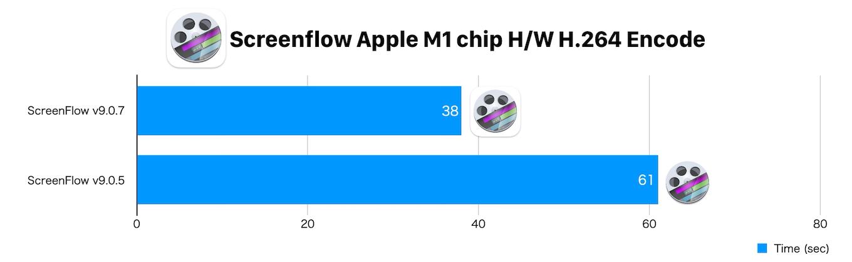 ScreenFlow v9.0.7のApple M1チップアクセレーション