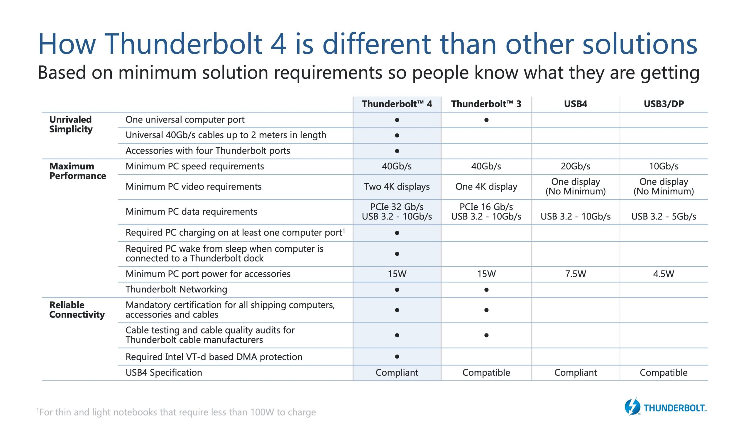 Thunderbolt 4と他の規格の違い