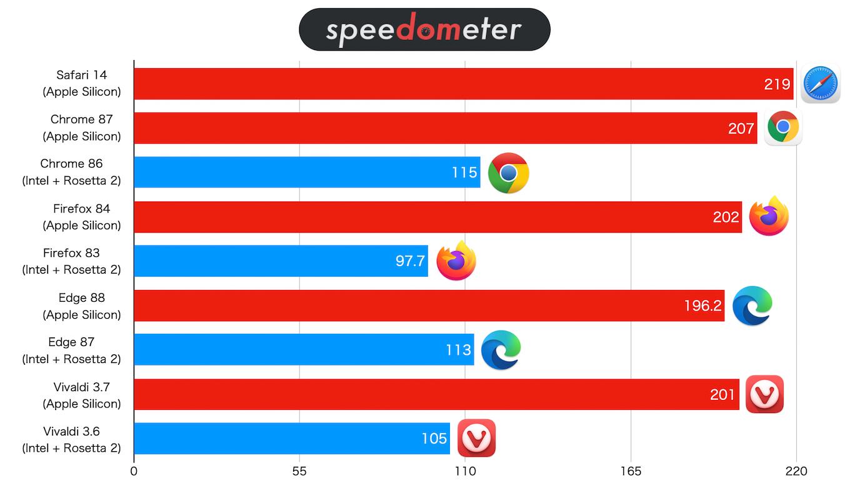 Speedmeter 2.0ベンチマークの値