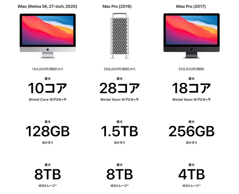 iMac (Retina 5K, 27インチ, 2020)とMac Pro (2019)とiMac Pro (2017)