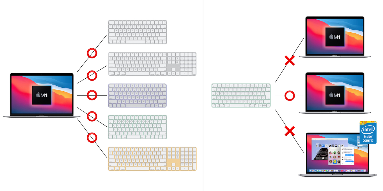 Touch ID搭載のMagic Keyboardのペアリング