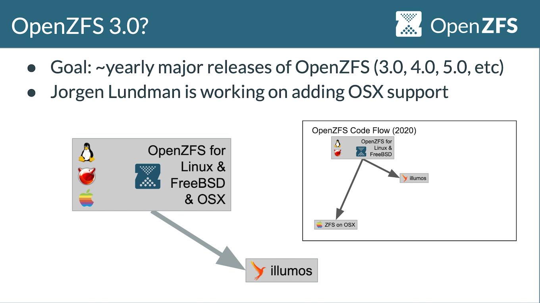 OpenZFS v2.0.0