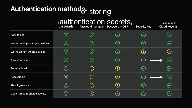 Apple Passkeys in iCloud Keychain chart