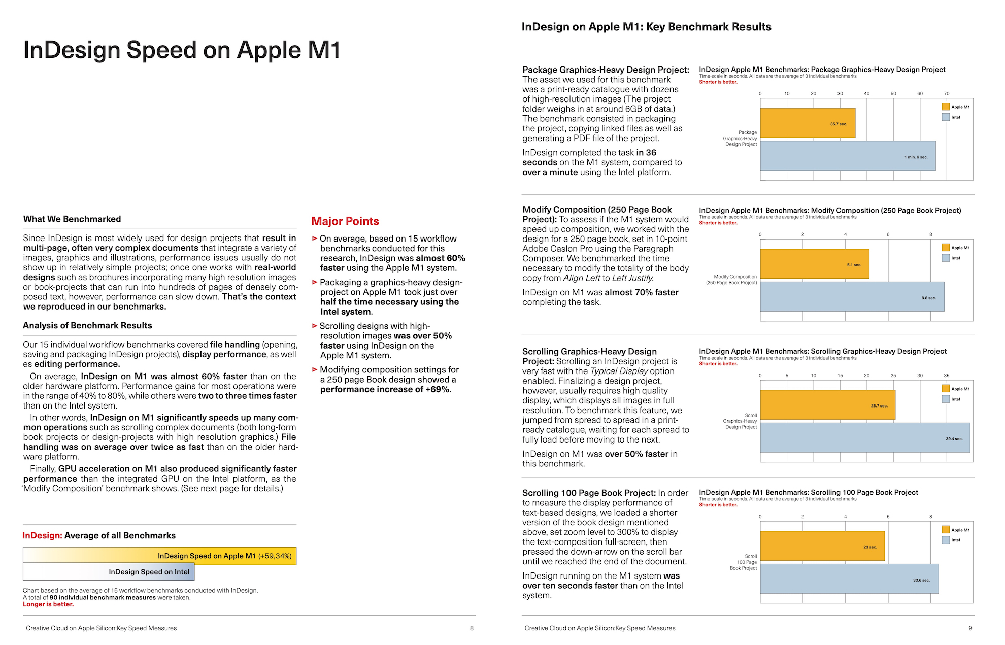 Adobe InDesign on Apple Silicon M1