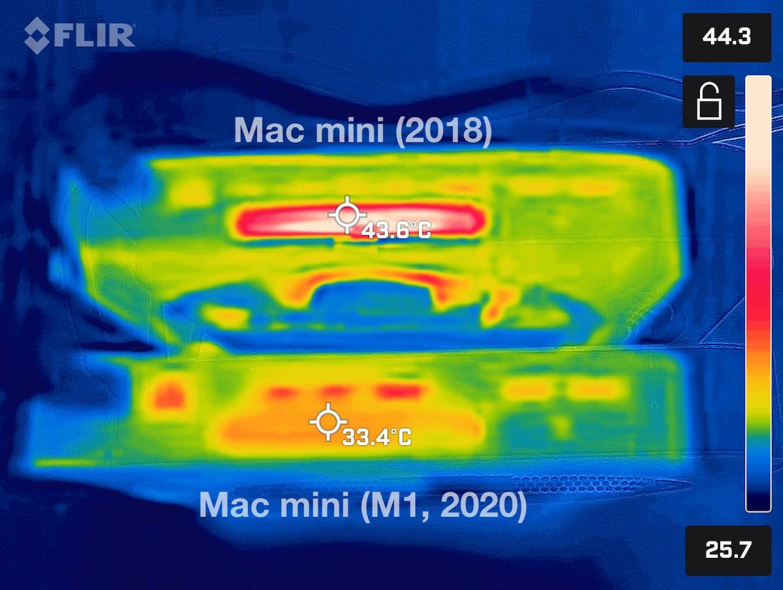 Mac mini (M1, 2020)とMac mini (2018)の排気温度