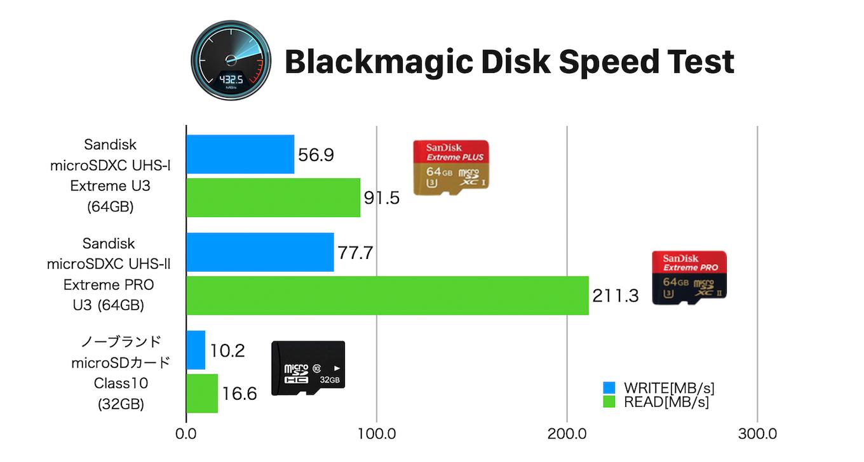 SanDiskとノーブランド microSDカードのベンチマーク