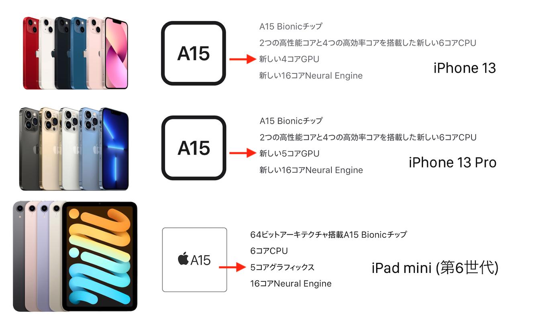 iPhone 13/13 Pro iPad mini 6thのCPU/GPUコア数