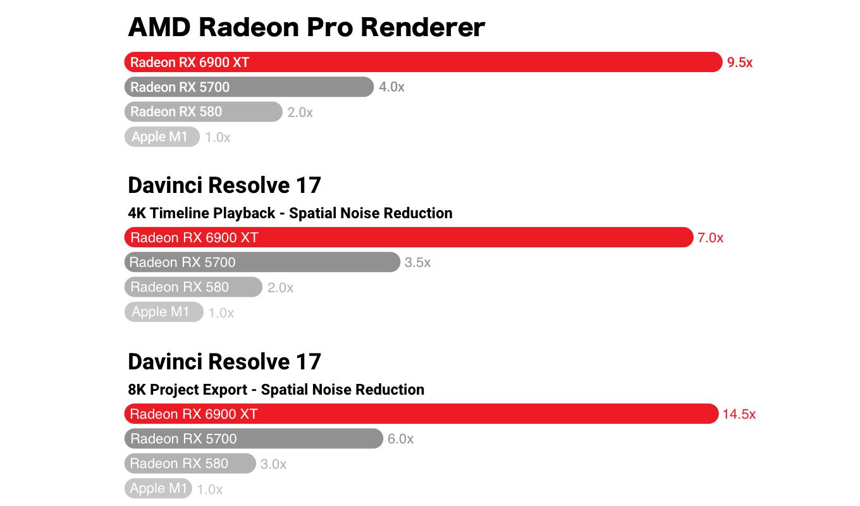 AMD Radeon RX 6900 XT vs-Apple-M1-GPU