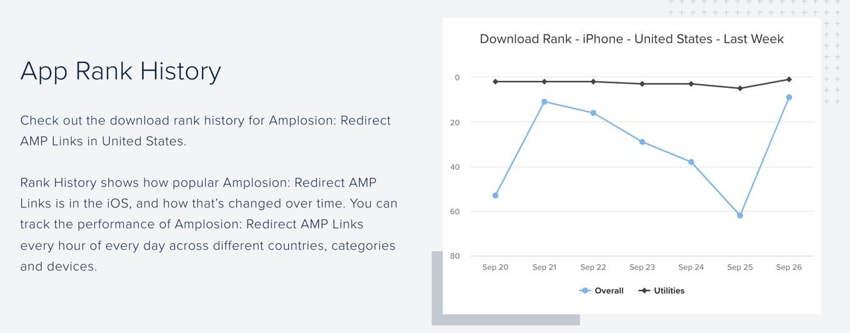 Amplosion: Redirect AMP Links App Ranking